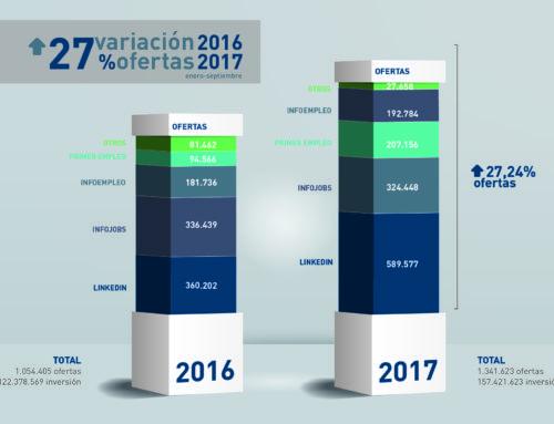 Empleómetro 2017. Estudio de inversión y publicación de ofertas en jobsites.